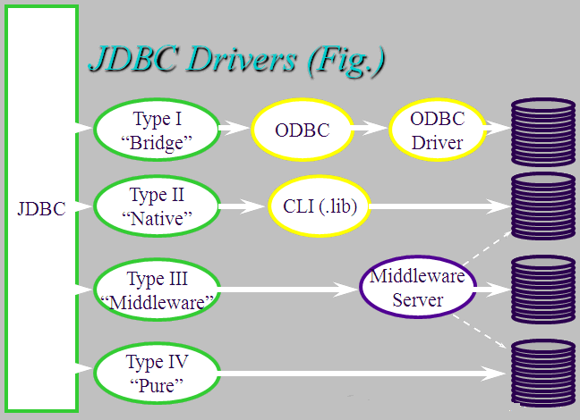 types of jdbc drivers
